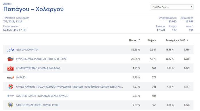 Δείτε τα αποτελέσματα στον Δήμο Παπάγου - Χολαργού μέχρι τώρα