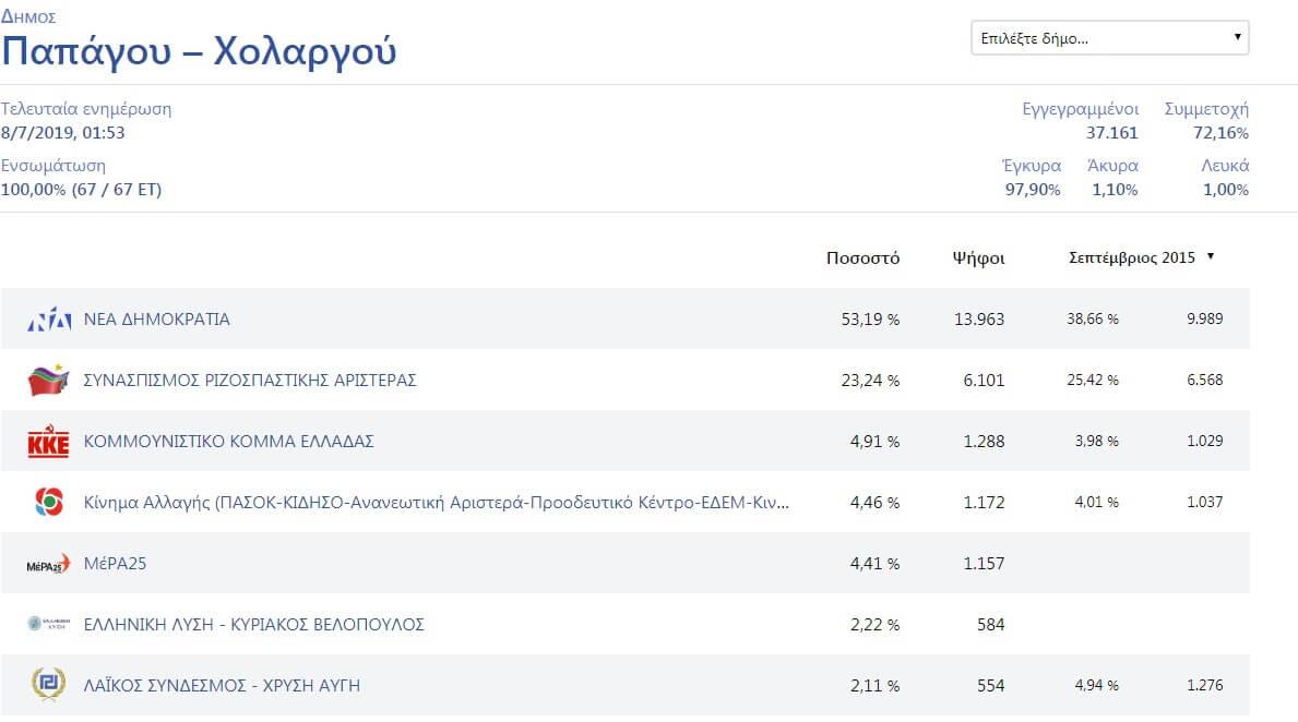 Δείτε τα τελικά αποτελέσματα στον δήμο Παπάγου - Χολαργού