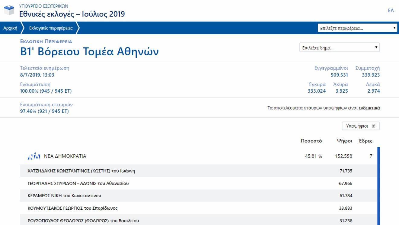 Δείτε την δήλωση του Άδωνι Γεωργιάδη μετά την θριαμβευτική νίκη